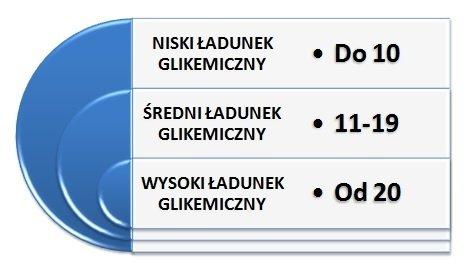 indeks-glikemiczny